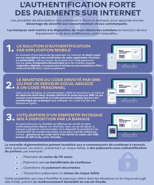 Les paiements sécurisés sur internet